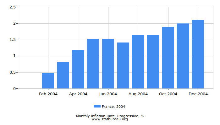 2004 France Progressive Inflation Rate