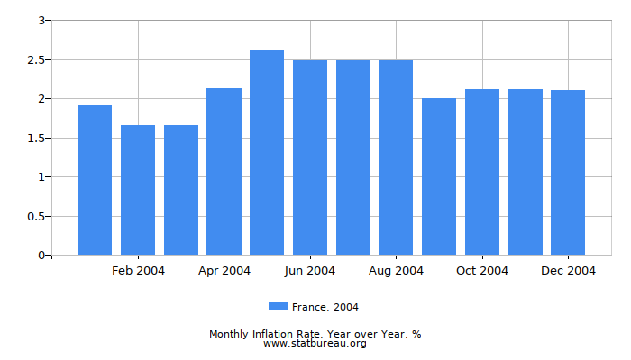 2004 France Inflation Rate: Year over Year