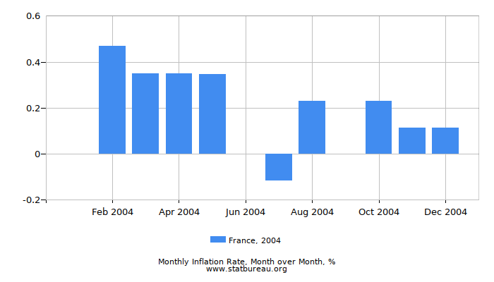 2004 France Inflation Rate: Month to Month