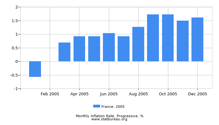 2005 France Progressive Inflation Rate