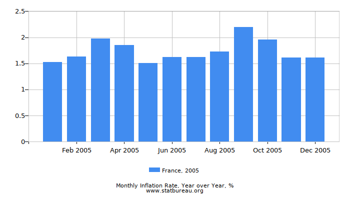 2005 France Inflation Rate: Year over Year
