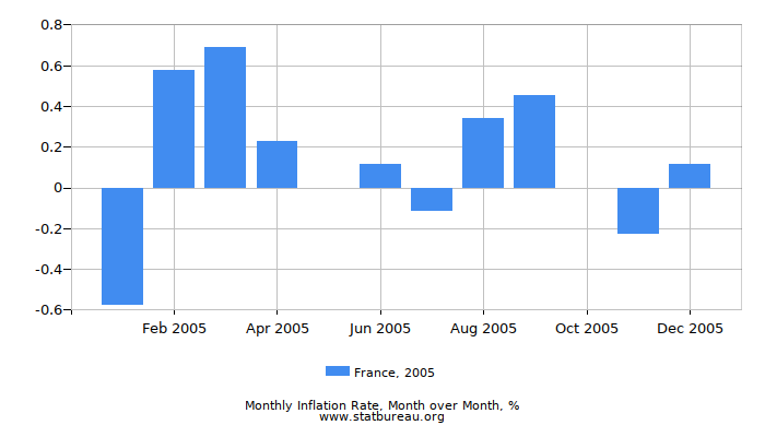2005 France Inflation Rate: Month to Month