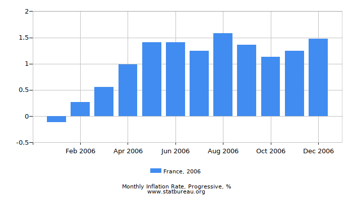 2006 France Progressive Inflation Rate