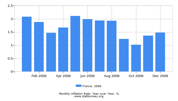 2006 France Inflation Rate: Year over Year