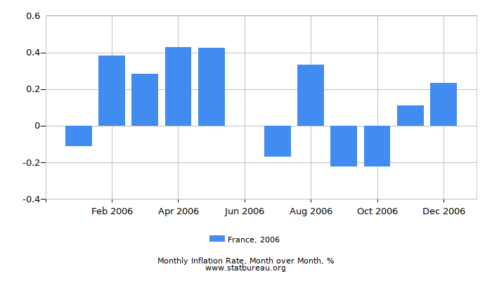 2006 France Inflation Rate: Month to Month