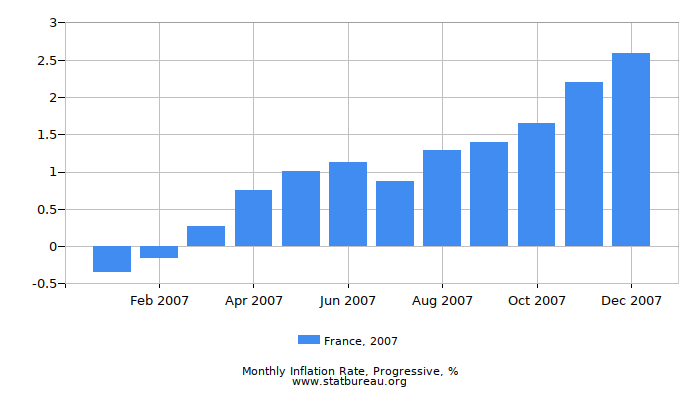 2007 France Progressive Inflation Rate