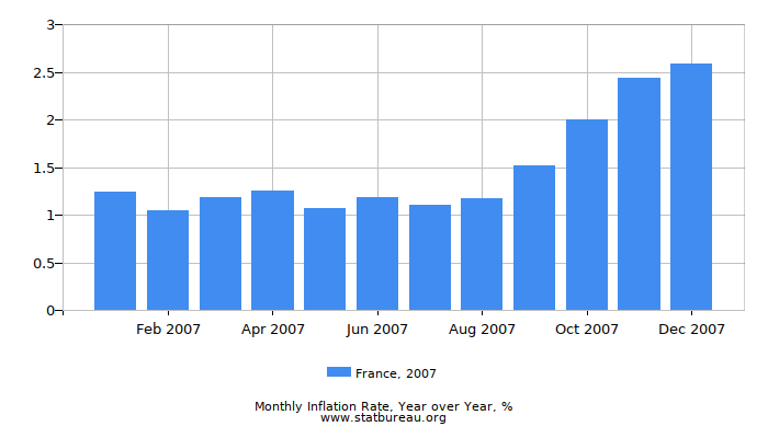 2007 France Inflation Rate: Year over Year