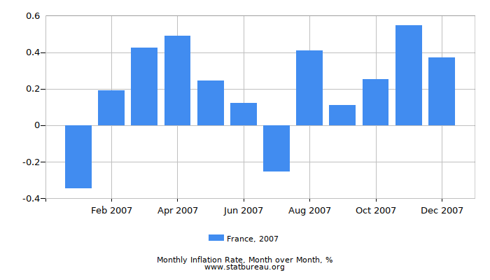 2007 France Inflation Rate: Month to Month