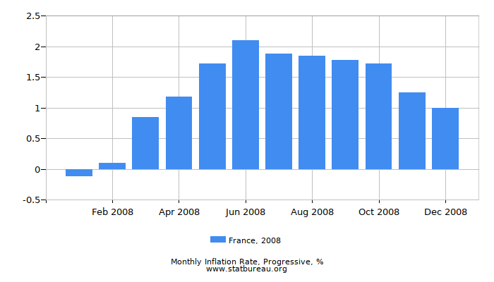 2008 France Progressive Inflation Rate
