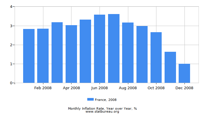2008 France Inflation Rate: Year over Year