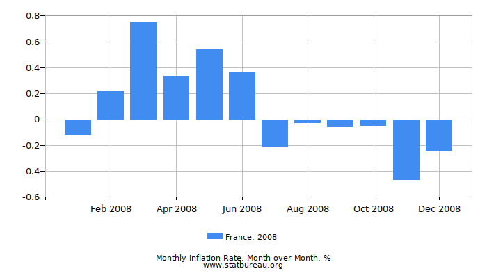 2008 France Inflation Rate: Month to Month
