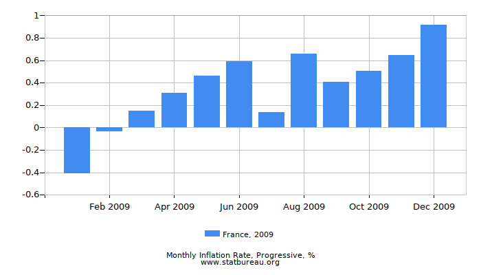 2009 France Progressive Inflation Rate
