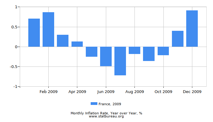 2009 France Inflation Rate: Year over Year