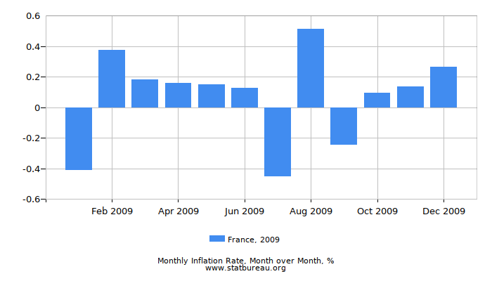 2009 France Inflation Rate: Month to Month