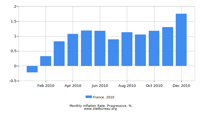 2010 France Progressive Inflation Rate