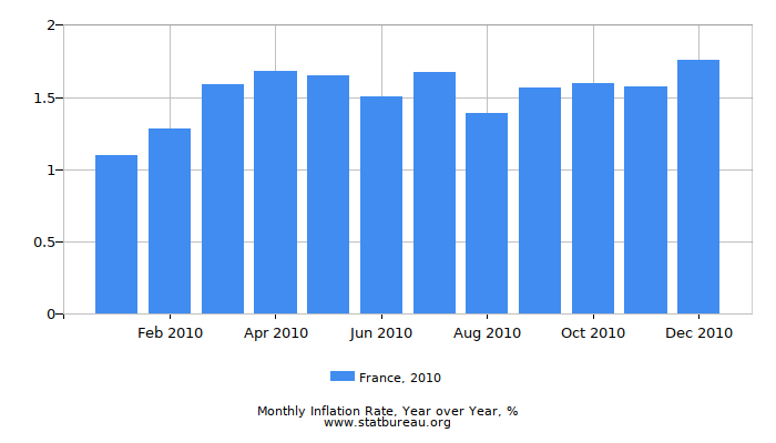 2010 France Inflation Rate: Year over Year