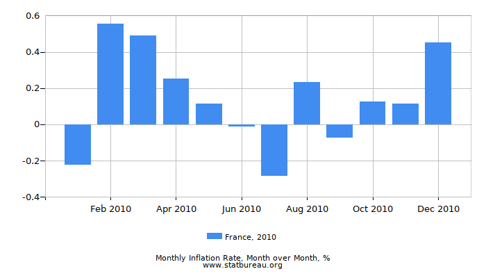 2010 France Inflation Rate: Month to Month