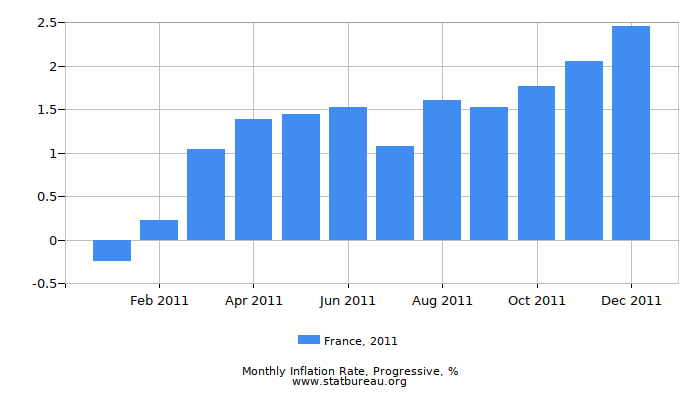 2011 France Progressive Inflation Rate