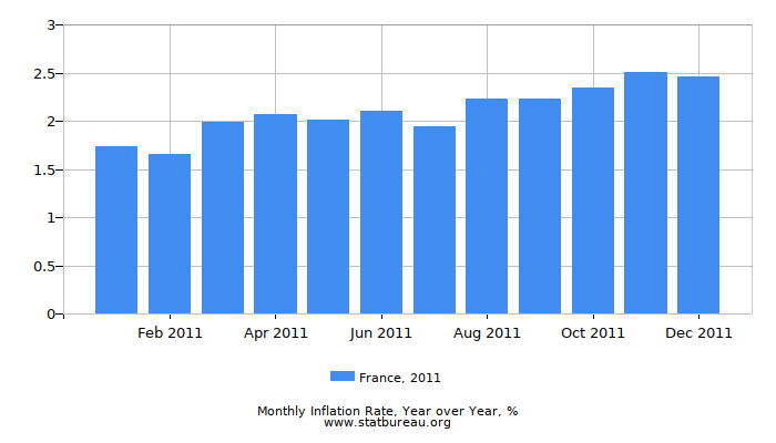 2011 France Inflation Rate: Year over Year