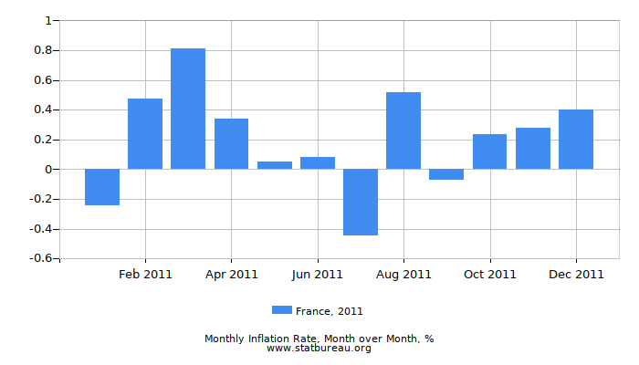 2011 France Inflation Rate: Month to Month