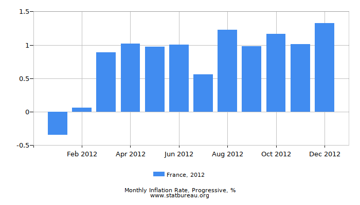 2012 France Progressive Inflation Rate