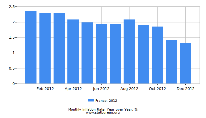 2012 France Inflation Rate: Year over Year