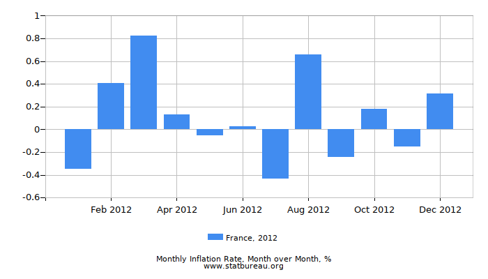 2012 France Inflation Rate: Month to Month