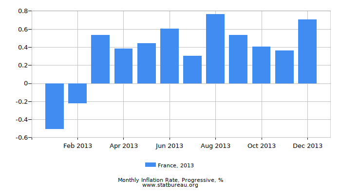 2013 France Progressive Inflation Rate