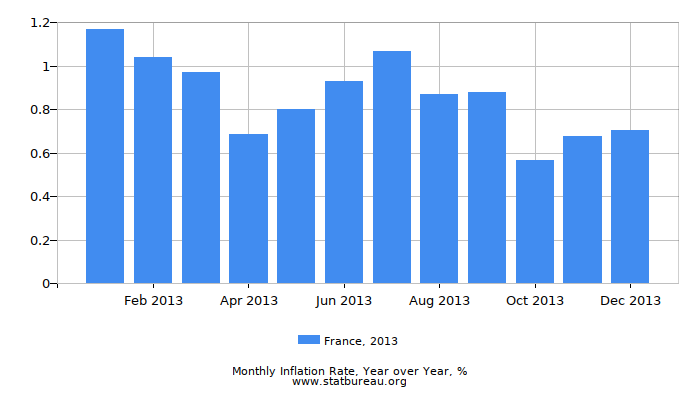 2013 France Inflation Rate: Year over Year