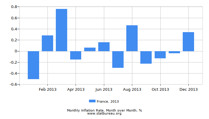 2013 France Inflation Rate: Month to Month