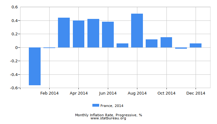 2014 France Progressive Inflation Rate
