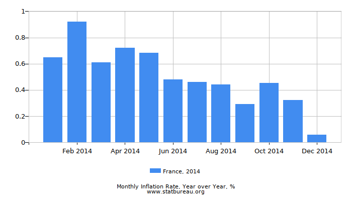 2014 France Inflation Rate: Year over Year