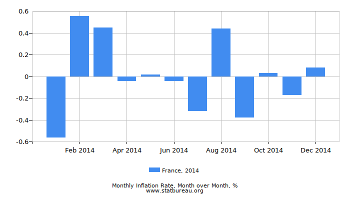 2014 France Inflation Rate: Month to Month