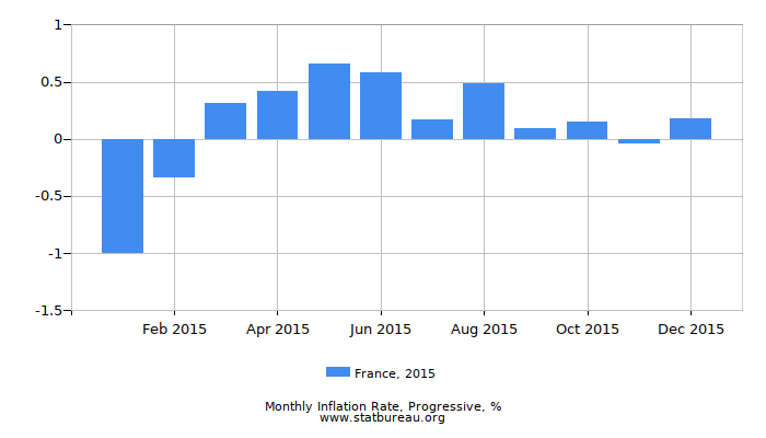 2015 France Progressive Inflation Rate
