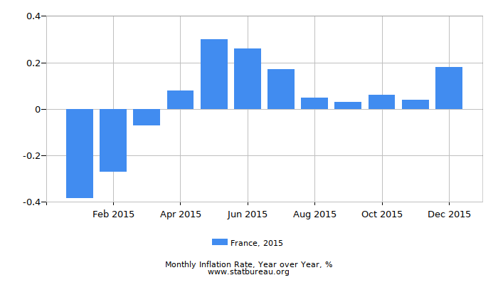 2015 France Inflation Rate: Year over Year