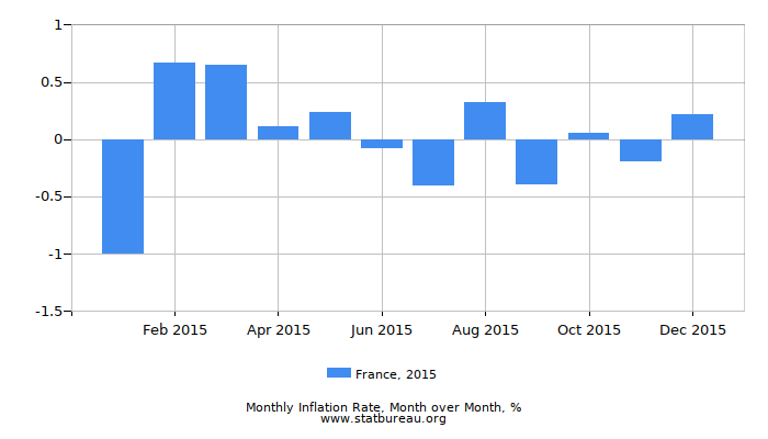 2015 France Inflation Rate: Month to Month