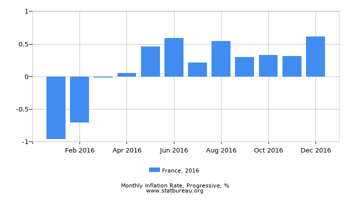 2016 France Progressive Inflation Rate