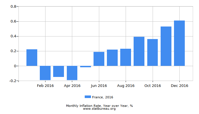2016 France Inflation Rate: Year over Year