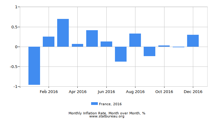 2016 France Inflation Rate: Month to Month
