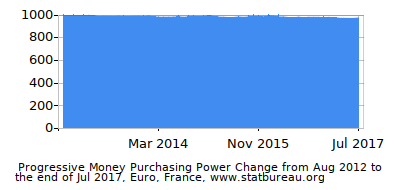 Dynamics of Money Purchasing Power Change in Time due to Inflation, Euro, France