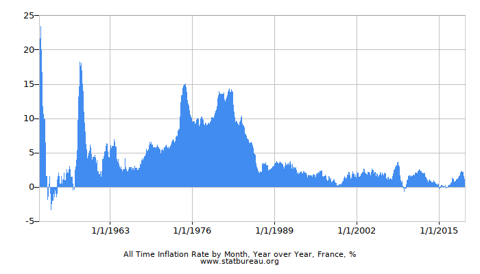 All Time Inflation Rate by Month, Year over Year, France