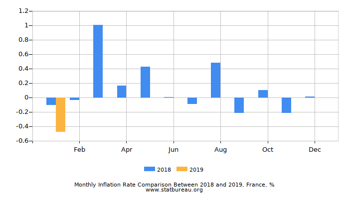 Monthly Inflation Rate Comparison Between 2016 and 2017, France