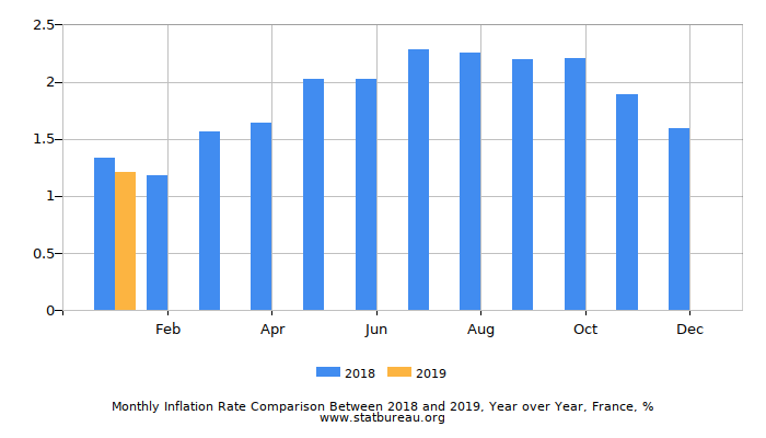 Monthly Inflation Rate Comparison Between 2018 and 2019, Year over Year, France