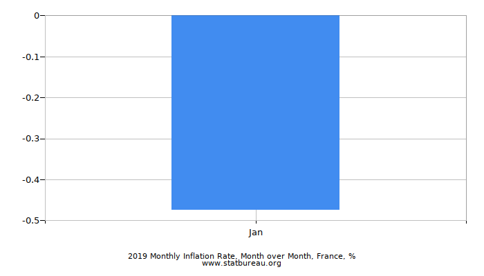 2017 Monthly Inflation Rate, Month over Month, France