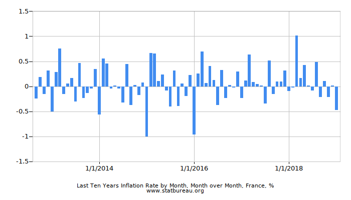 Last Ten Years Inflation Rate by Month, Month over Month, France