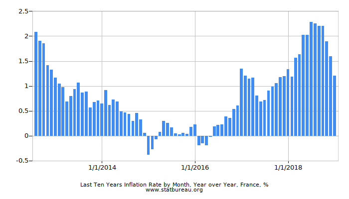 Last Ten Years Inflation Rate by Month, Year over Year, France