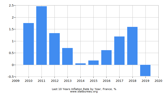 Last 10 Years Inflation Rate by Year, France