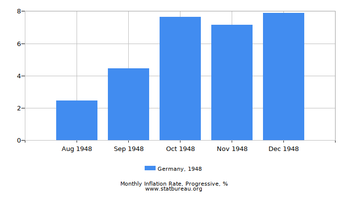 1948 Germany Progressive Inflation Rate