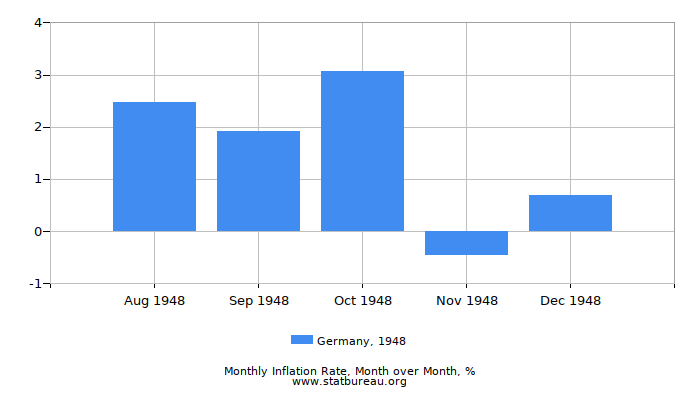 1948 Germany Inflation Rate: Month to Month