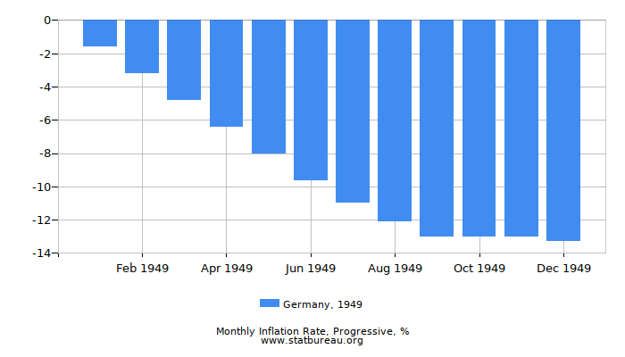 1949 Germany Progressive Inflation Rate